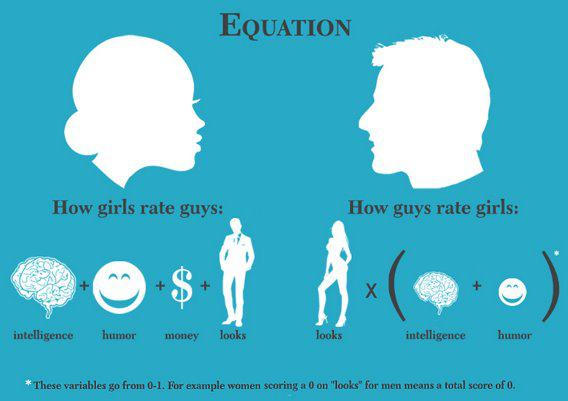 How Boys and Girls Rate Each Other