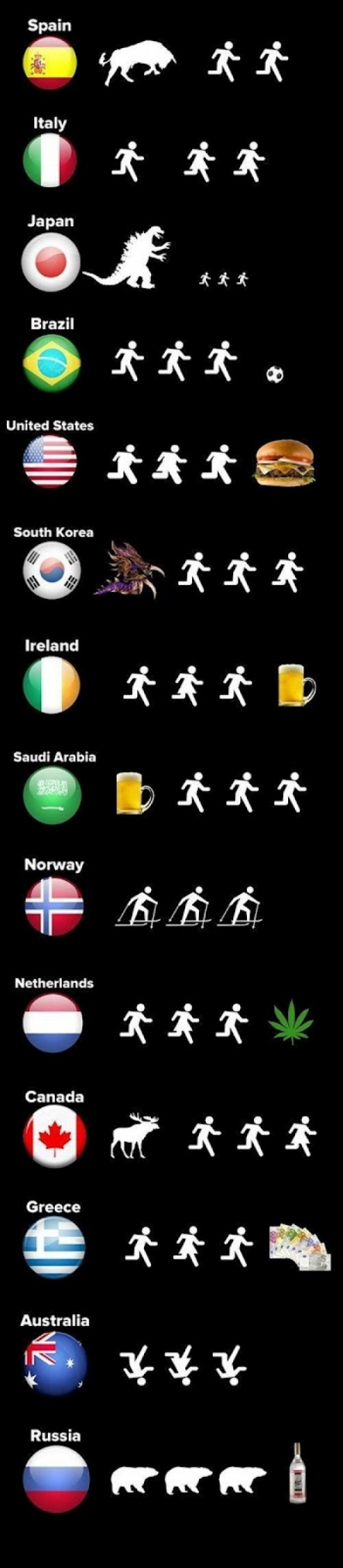 Different Countries Explained