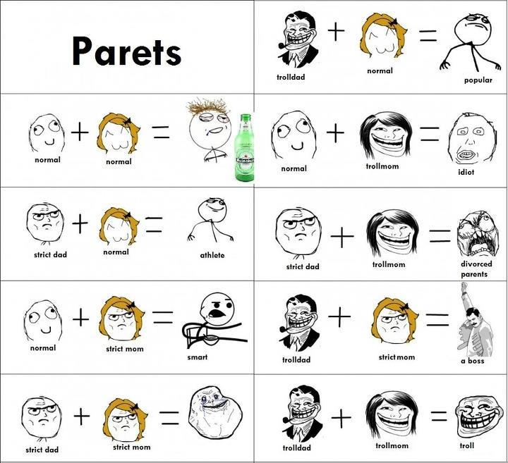 Effect of Parents on Kids