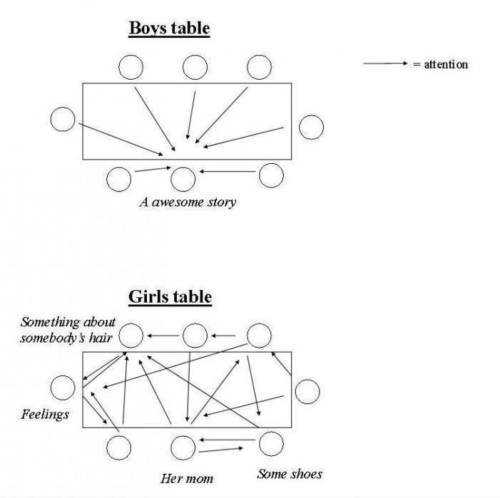 Boys Table Vs Girls Table