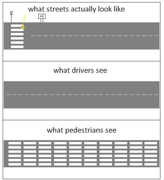The Anatomy of Streets