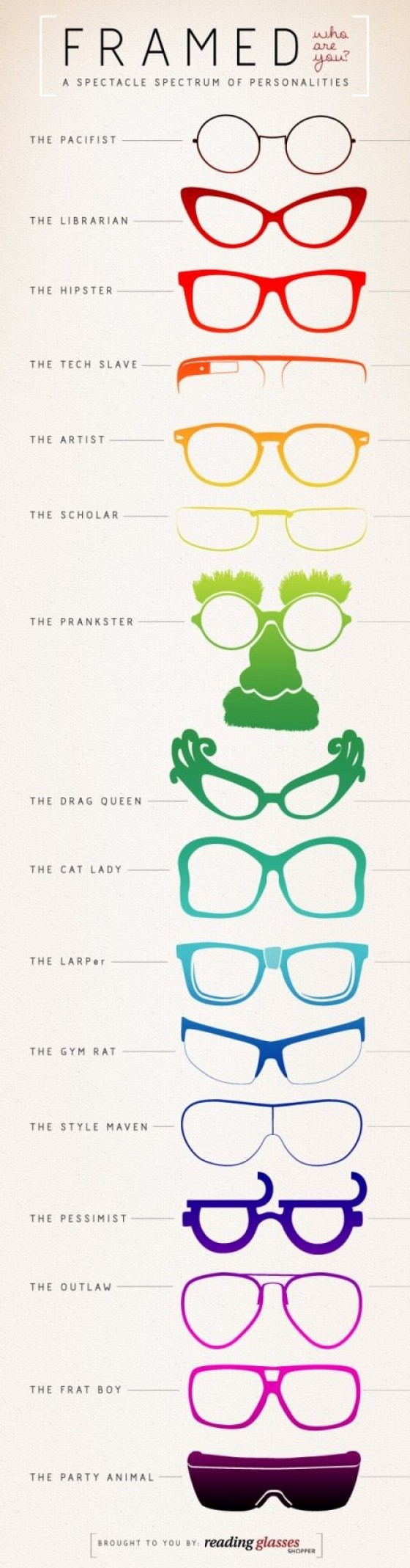 What Your Frames Say About You